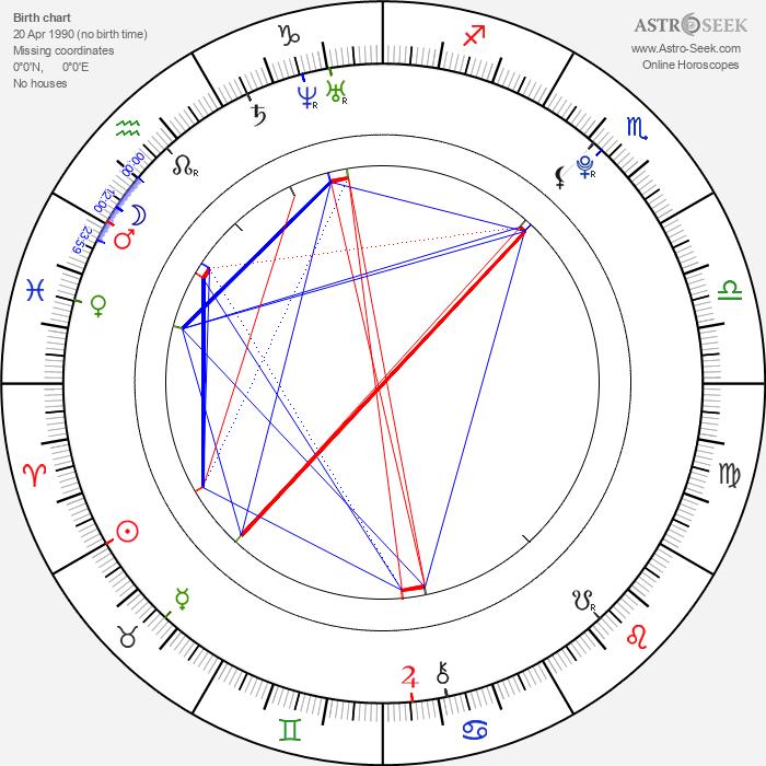 Lu Han - Astrology Natal Birth Chart