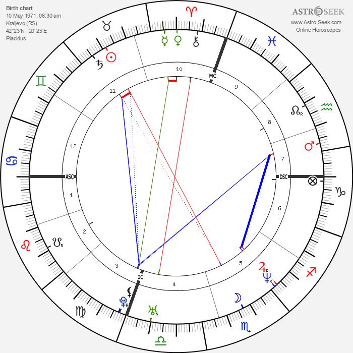 Luan Krasniqi - Astrology Natal Birth Chart