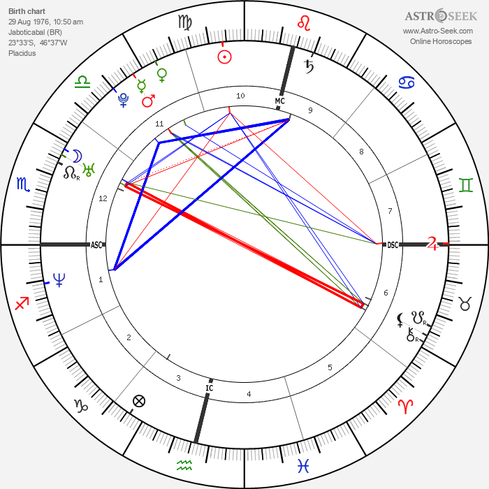 Luana Piovani - Astrology Natal Birth Chart