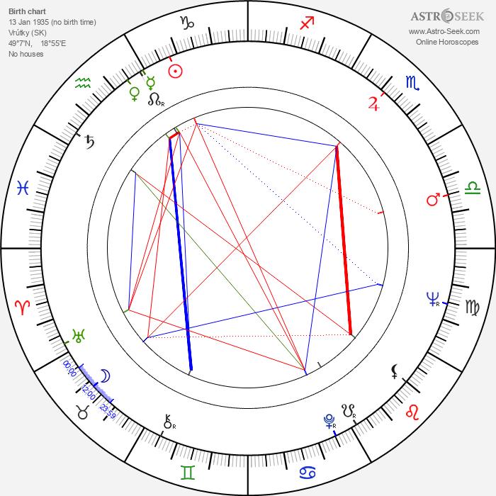 Ľuba Baricová - Astrology Natal Birth Chart