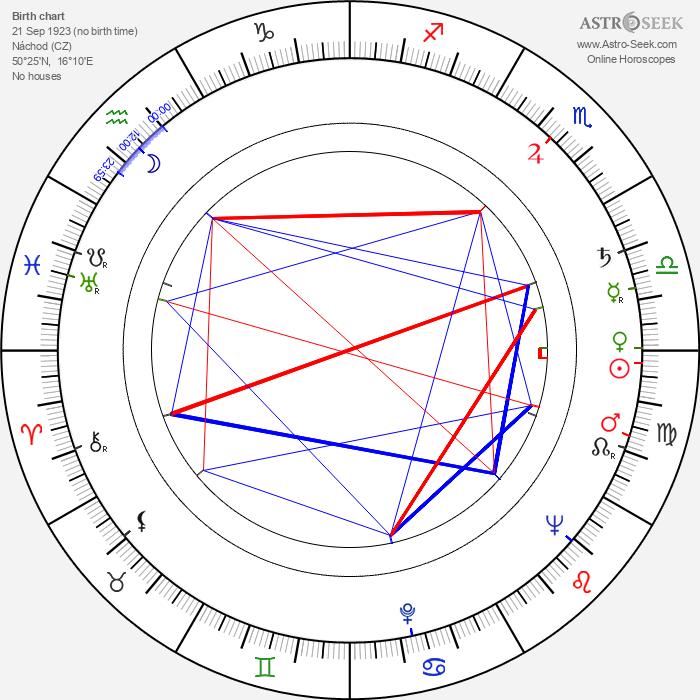 Luba Skořepová - Astrology Natal Birth Chart