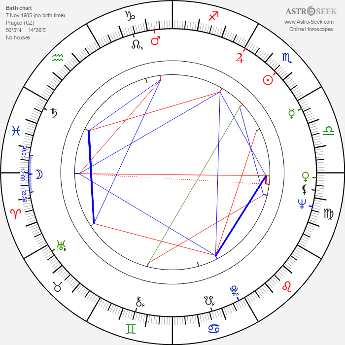 Lubomír Beneš - Astrology Natal Birth Chart