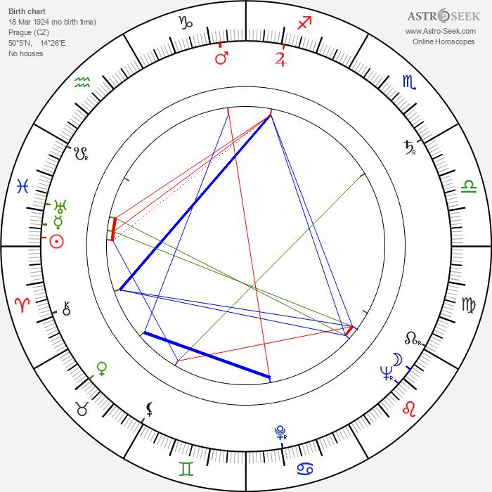 Lubomír Dorůžka - Astrology Natal Birth Chart