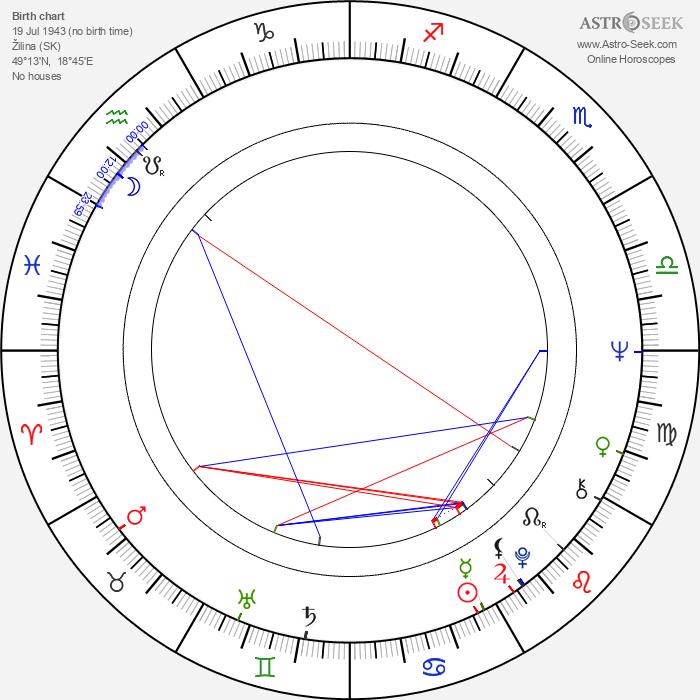 Ľubomír Gregor - Astrology Natal Birth Chart
