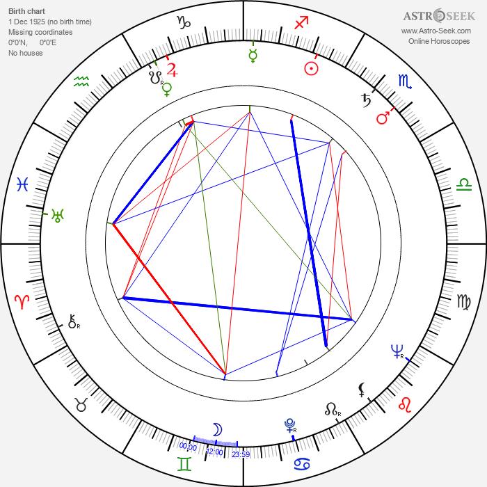 Lubomir Kabakčijev - Astrology Natal Birth Chart