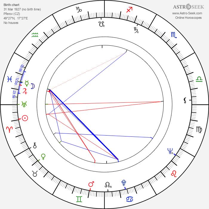 Lubomír Kostelka - Astrology Natal Birth Chart