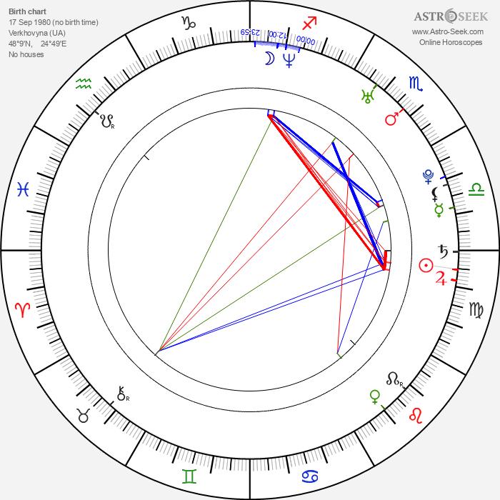 Lubomir Levitski - Astrology Natal Birth Chart