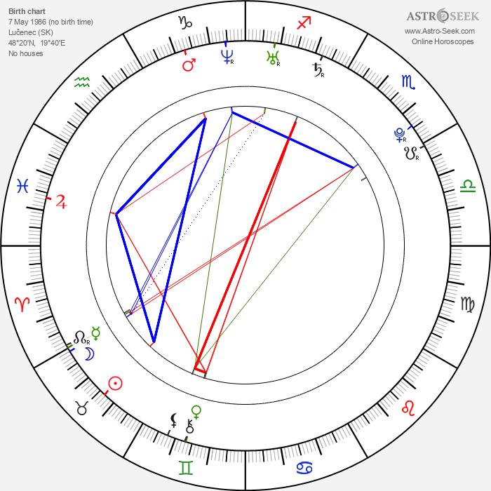 Ľubomír Paľaga - Astrology Natal Birth Chart