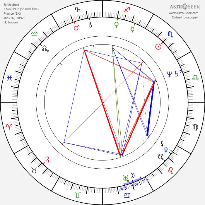 Ľubomír Paulovič - Astrology Natal Birth Chart