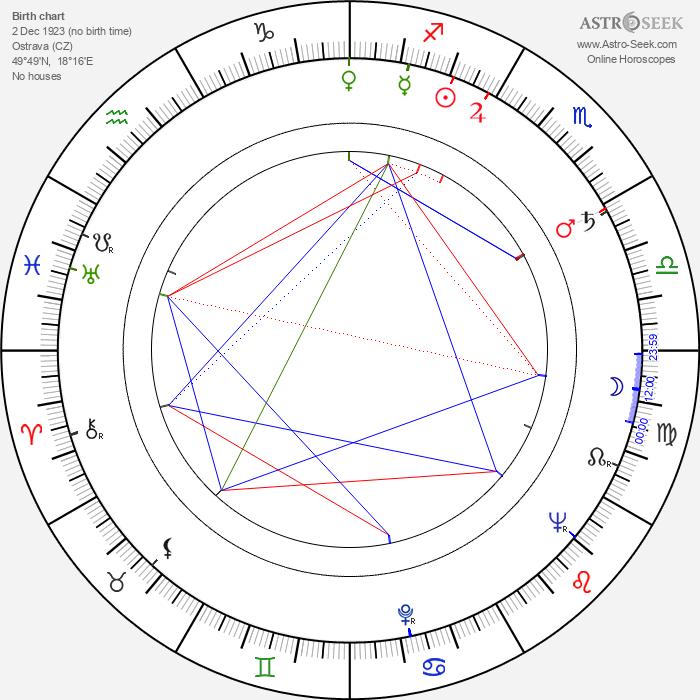 Lubomír Tlalka - Astrology Natal Birth Chart