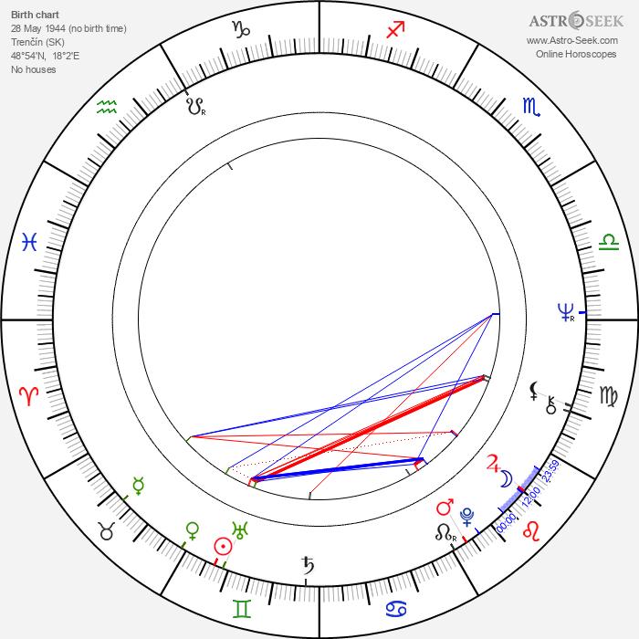 Ľubomír Vajdička - Astrology Natal Birth Chart