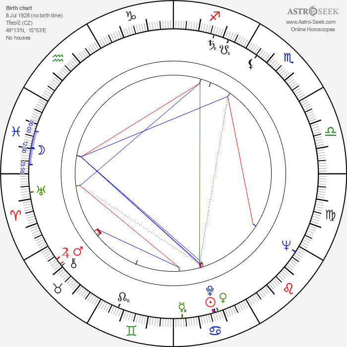 Lubomír Vidlák - Astrology Natal Birth Chart