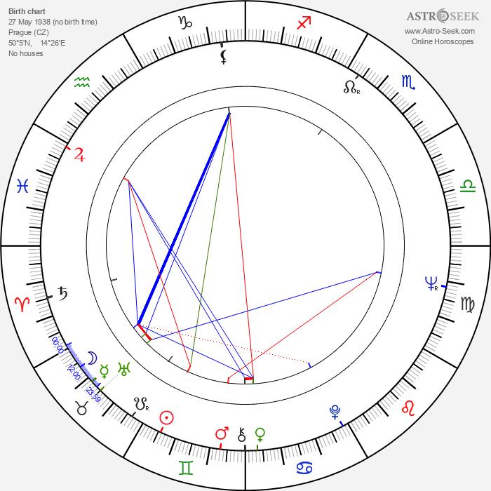 Lubor Dohnal - Astrology Natal Birth Chart