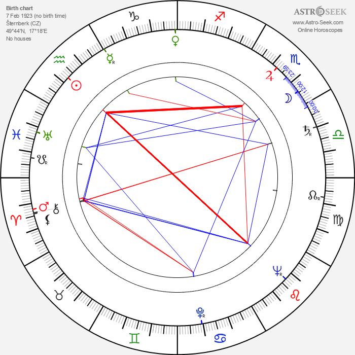 Lubor Tokoš - Astrology Natal Birth Chart