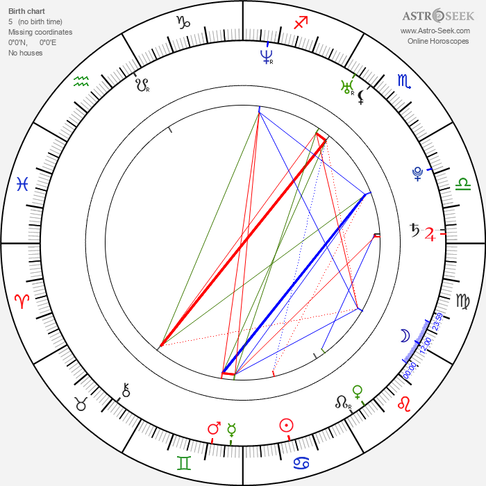 Ľuboš Kostelný - Astrology Natal Birth Chart