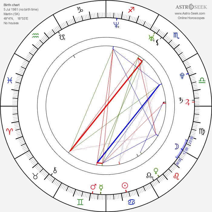 Ľuboš Kostelný - Astrology Natal Birth Chart