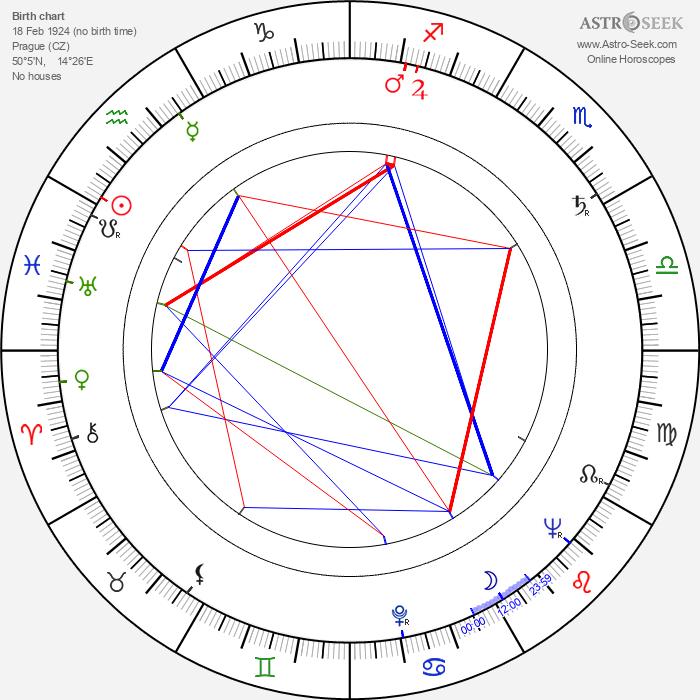Luboš Ogoun - Astrology Natal Birth Chart