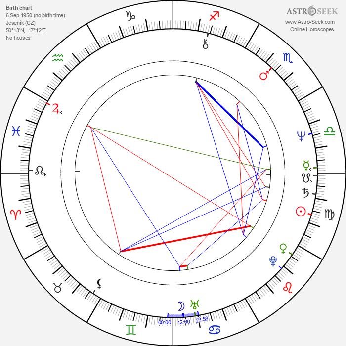 Luboš Pospíšil - Astrology Natal Birth Chart