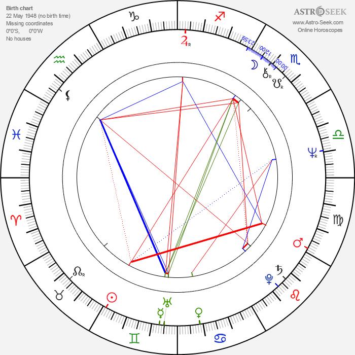 Luboš Řehák - Astrology Natal Birth Chart