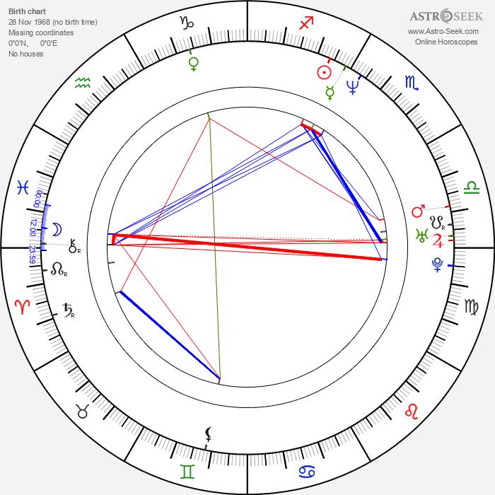 Luboš Xaver Veselý - Astrology Natal Birth Chart