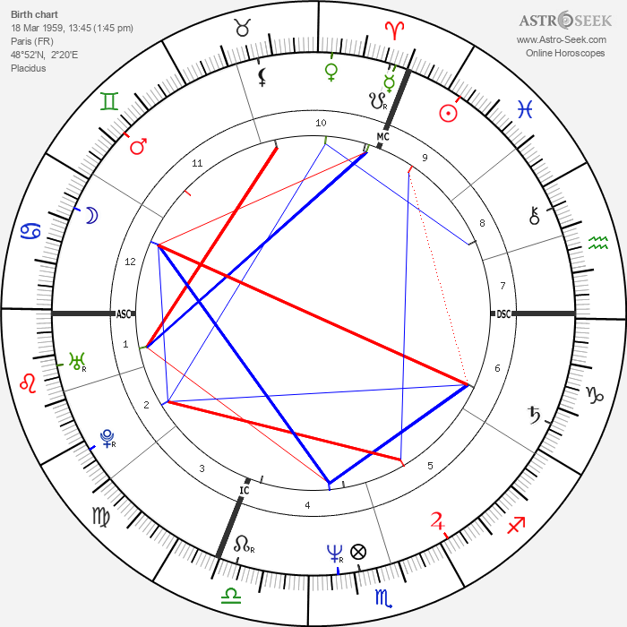 Luc Besson - Astrology Natal Birth Chart