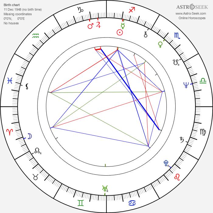 Luc Jabon - Astrology Natal Birth Chart