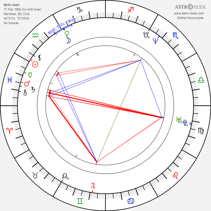 Luc Robitaille - Astrology Natal Birth Chart