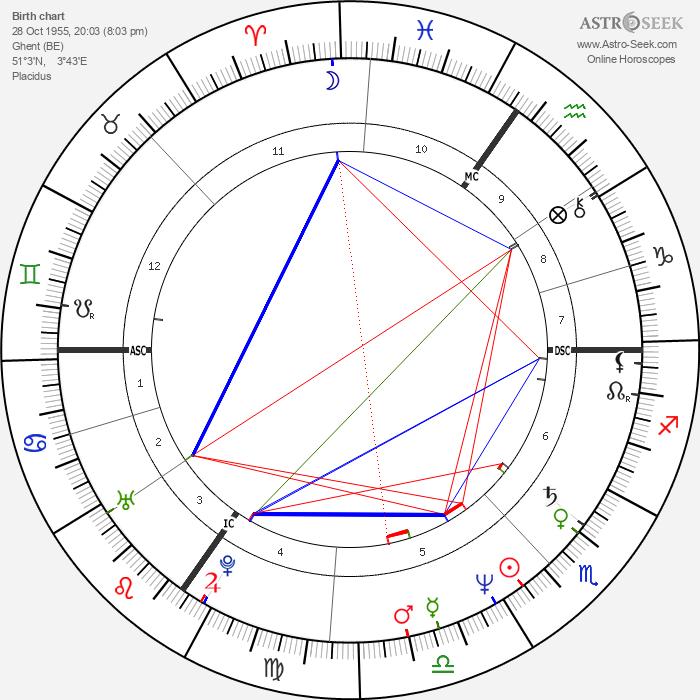 Luc Vercruysse - Astrology Natal Birth Chart