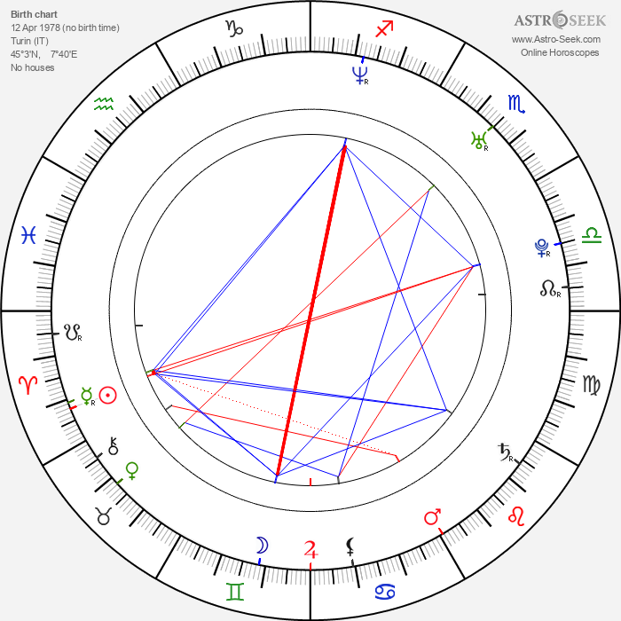 Luca Argentero - Astrology Natal Birth Chart