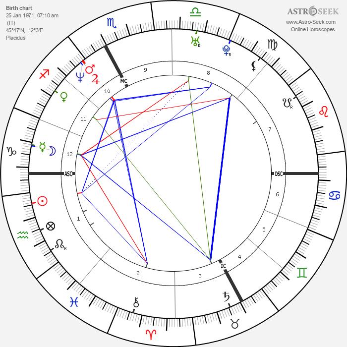 Luca Badoer - Astrology Natal Birth Chart