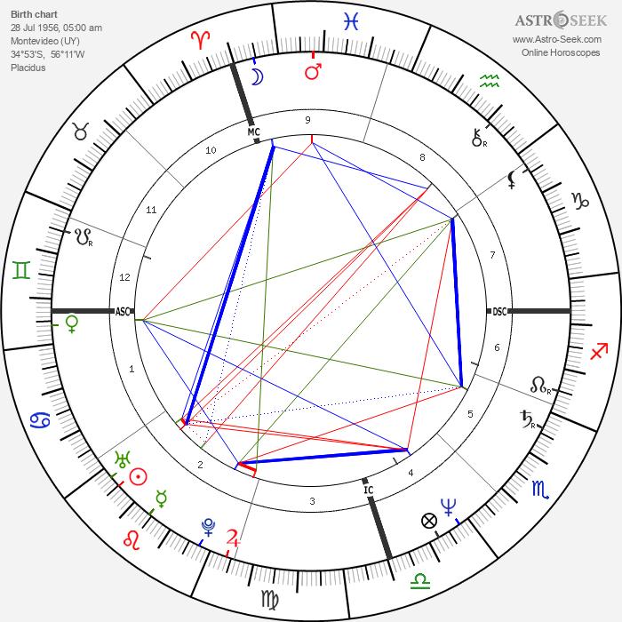 Luca Barbareschi - Astrology Natal Birth Chart