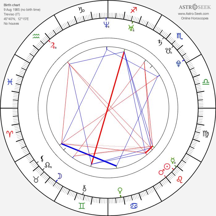 Luca Filippi - Astrology Natal Birth Chart