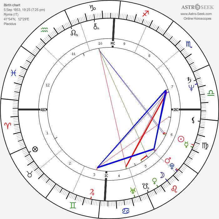 Luca Verdone - Astrology Natal Birth Chart