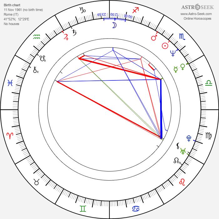 Luca Zingaretti - Astrology Natal Birth Chart