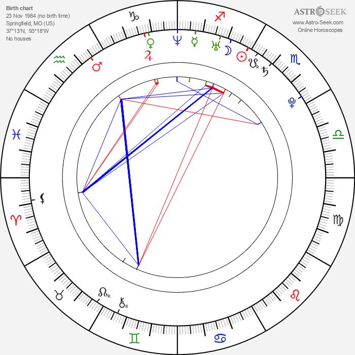 Lucas Grabeel - Astrology Natal Birth Chart