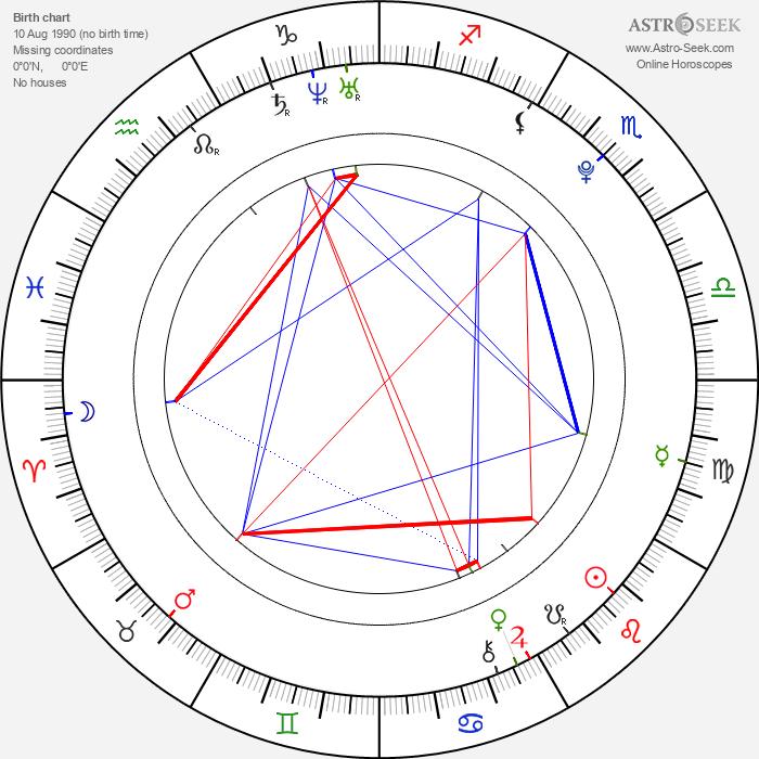 Lucas Till - Astrology Natal Birth Chart
