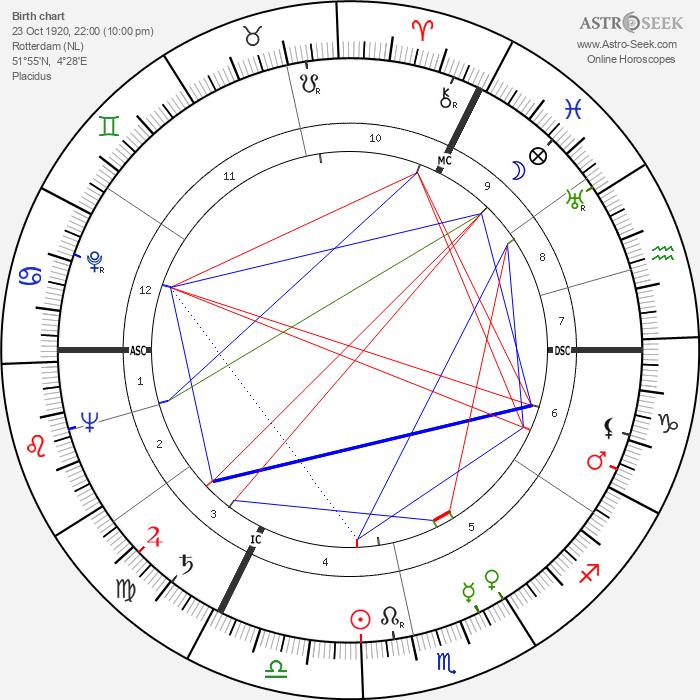 Lucas van Dam - Astrology Natal Birth Chart