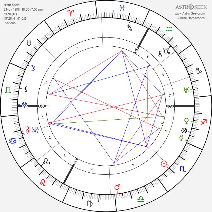 Luchino Visconti - Astrology Natal Birth Chart