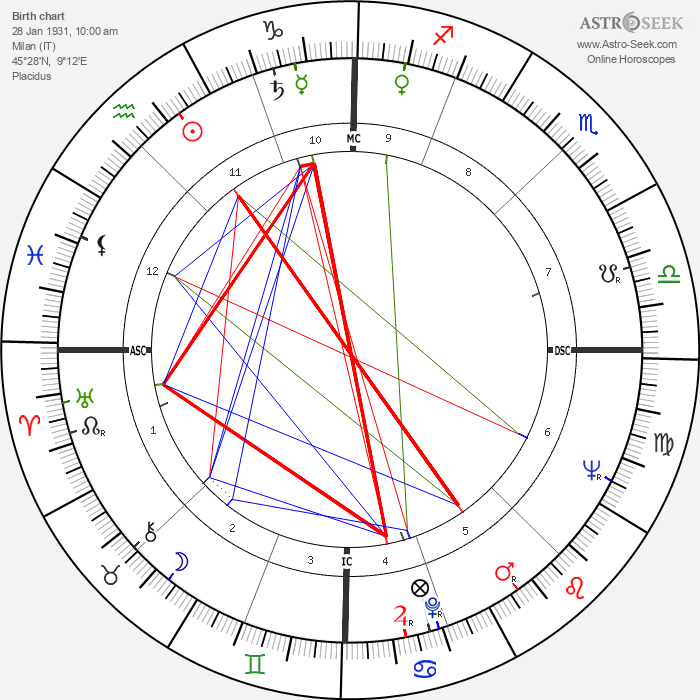Lucia Bosé - Astrology Natal Birth Chart