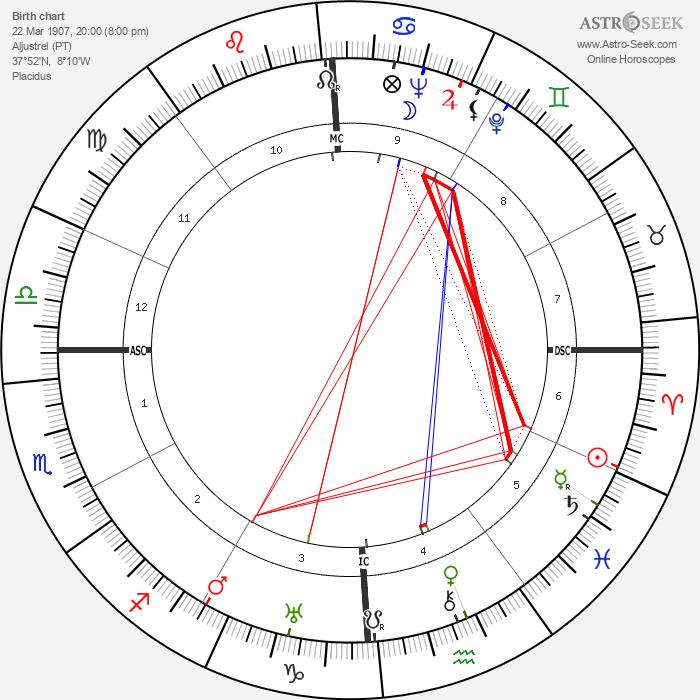 Lucia dos Santos - Astrology Natal Birth Chart