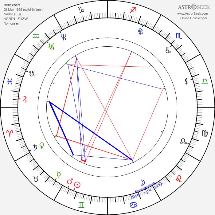 Lucía Gil - Astrology Natal Birth Chart