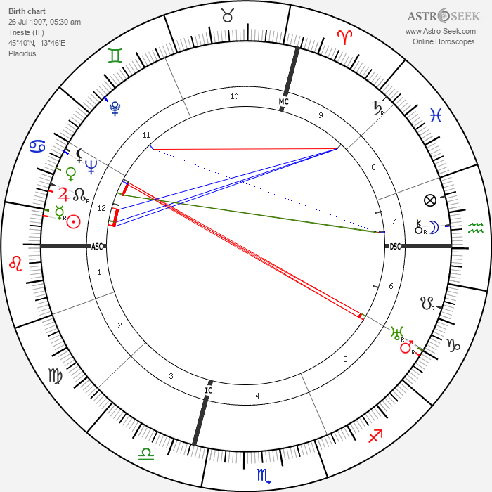 Lucia Joyce - Astrology Natal Birth Chart