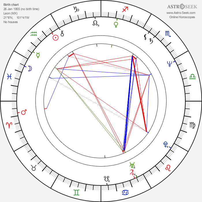 Lucía Méndez - Astrology Natal Birth Chart