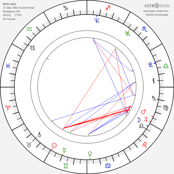Lucia Siposová - Astrology Natal Birth Chart