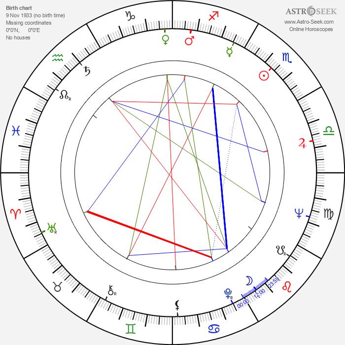 Lucian Pintilie - Astrology Natal Birth Chart