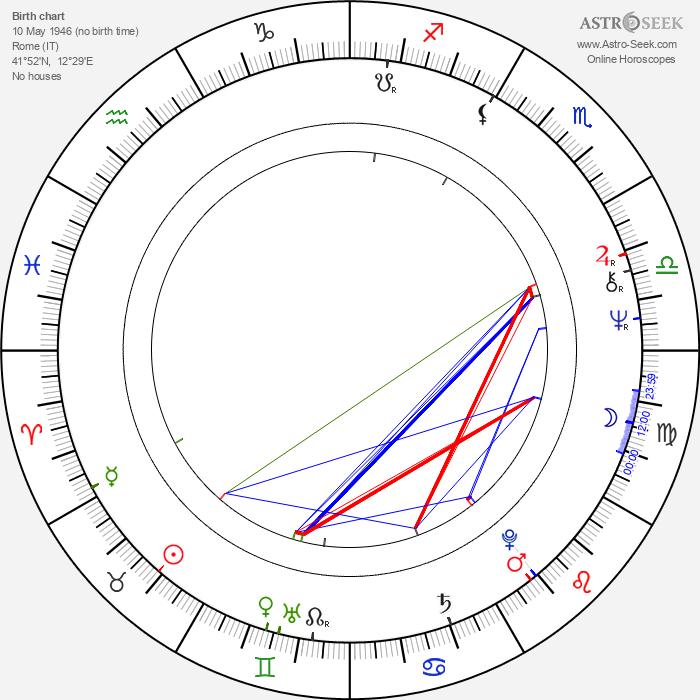 Luciana Sbarbati - Astrology Natal Birth Chart