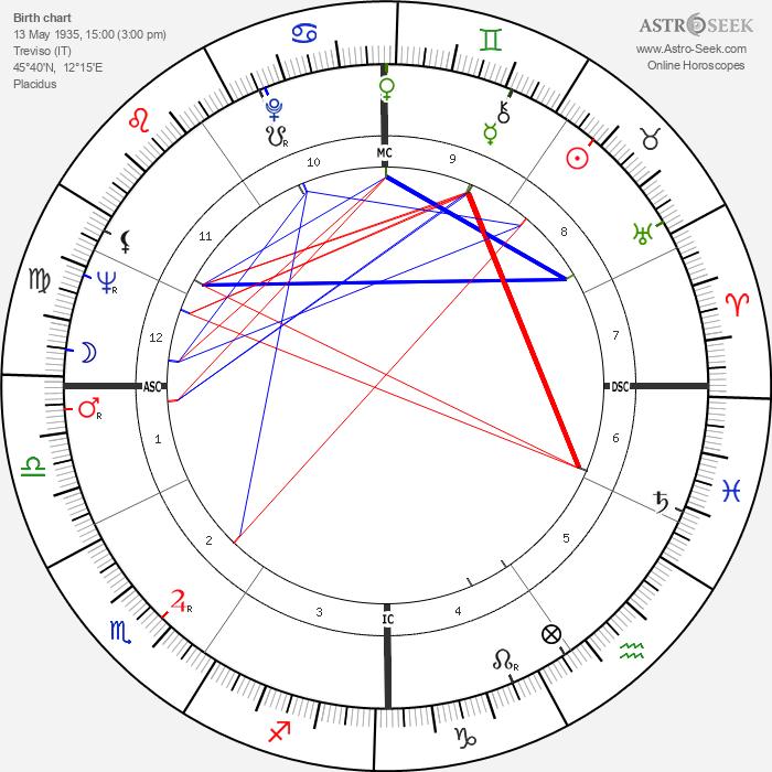 Luciano Benetton - Astrology Natal Birth Chart