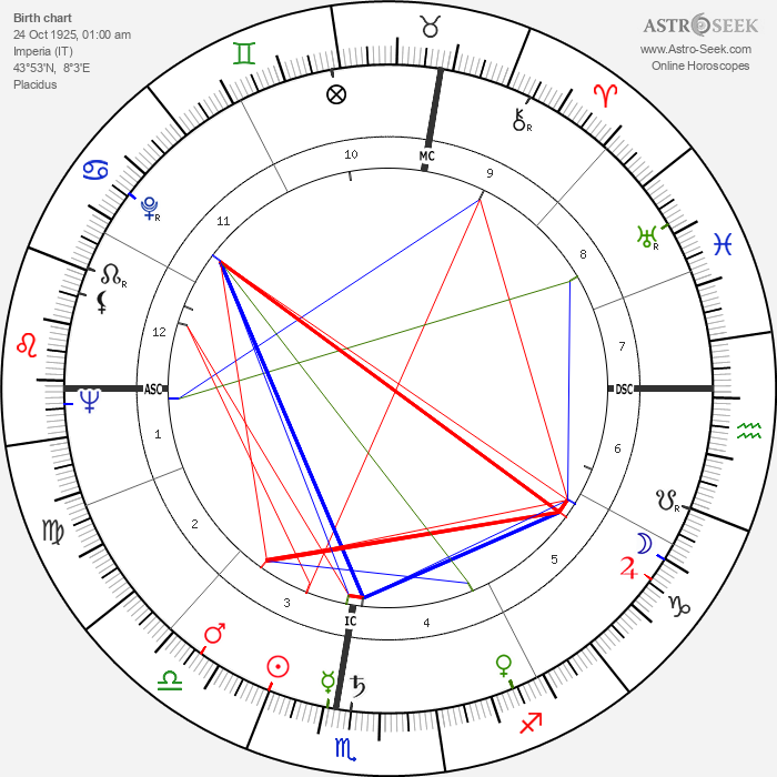 Luciano Berio - Astrology Natal Birth Chart