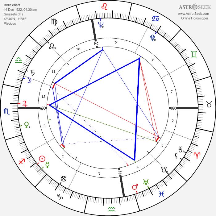 Luciano Bianciardi - Astrology Natal Birth Chart
