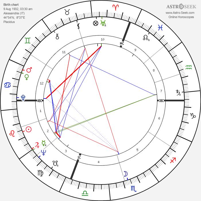 Luciano Delfino - Astrology Natal Birth Chart
